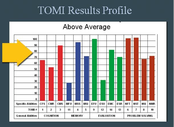 TOMI Above Average