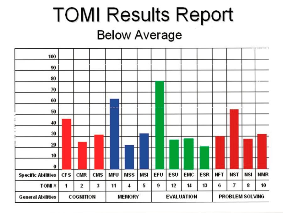 TOMI Below Average