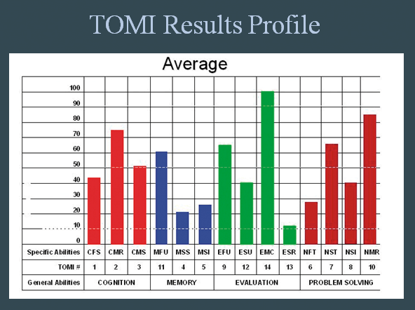 TOMI Results Average